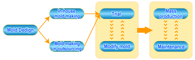 A flow of a mold design and the production